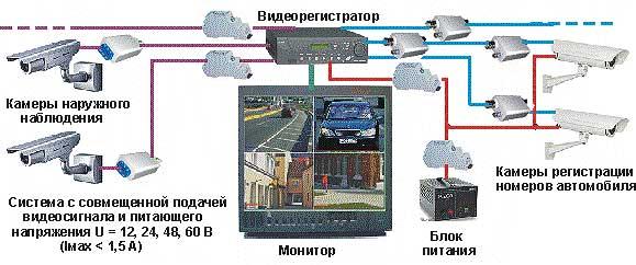 Защита систем видеонаблюдения